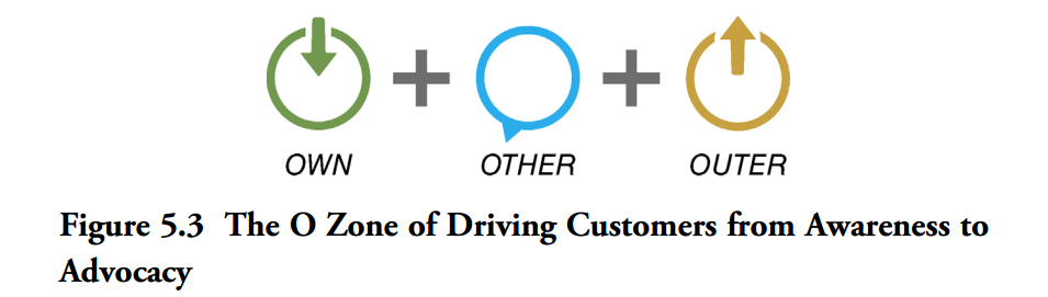 O Zone of driving customers