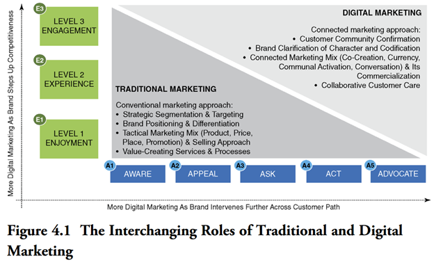 mkteer.vn Interchanging roles of traditional and digital marketing