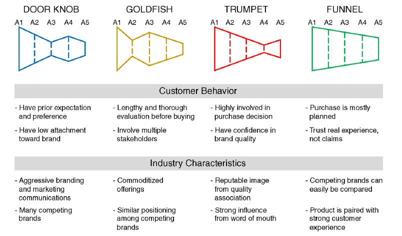 Figure 7.1 Mapping Industry Archetype