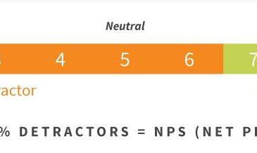 NPS Score & 2 Vai trò then chốt của NPS trong kinh doanh