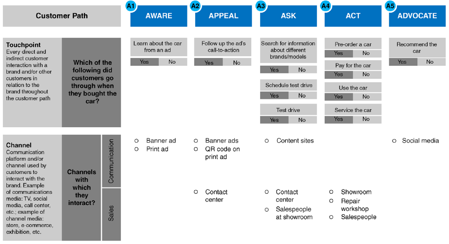 Figure 10.1 Mapping Touchpoints and Channels across the Customer Path