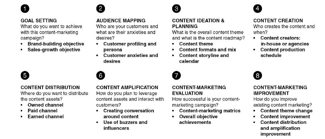 mkteer.vn Figure 9.1 Step by step content marketing