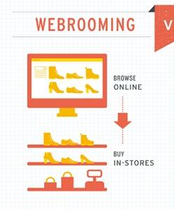 Webrooming là gi?