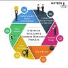 Tổng hợp 6 bước tự làm Nghiên cứu thị trường trong Marketing